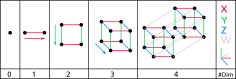 Dimension_levels.svg